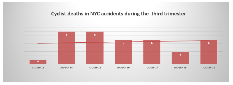 cyclists deaths NYC third trimester