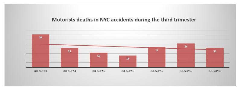motorists deaths nyc summer 2019