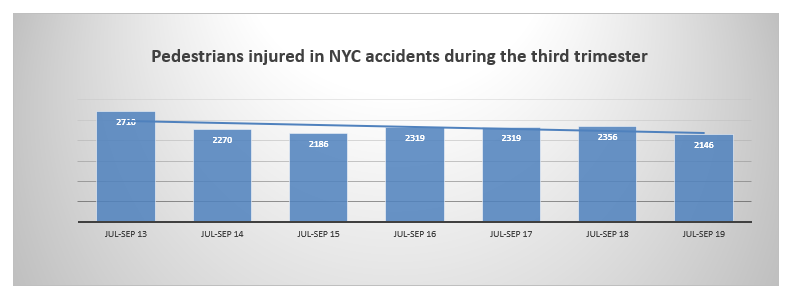 pedestrian injuries NYC 3rd trim 2019