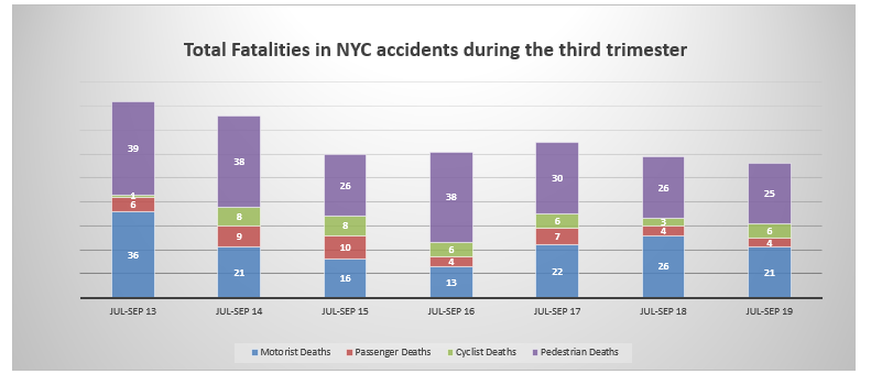traffic fatalities in NYC third trimester