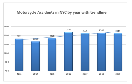 2019 New York motorcycle accidents