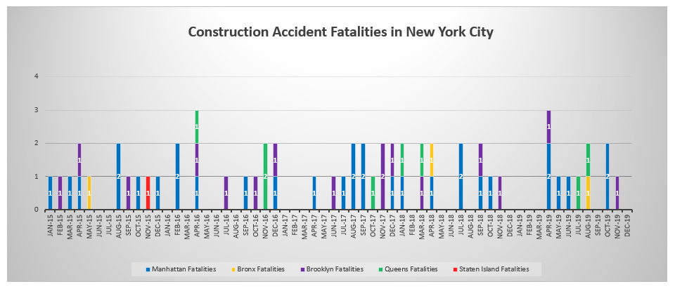Construction accident fatalities NYC 2019