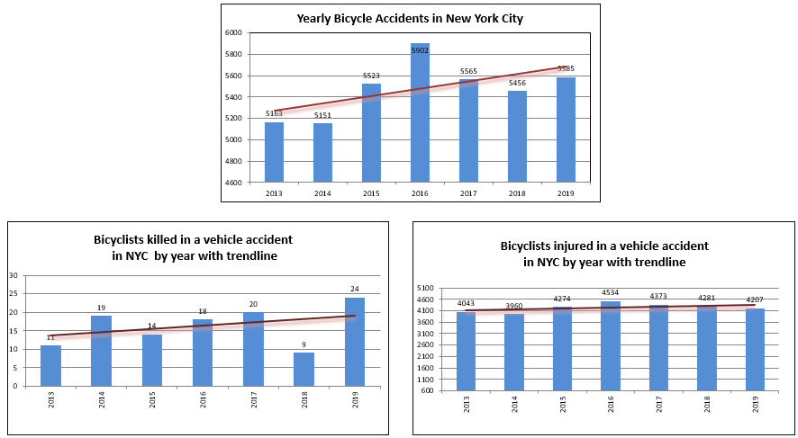 NYC Bicycle accidents injuries and fatalities 2019