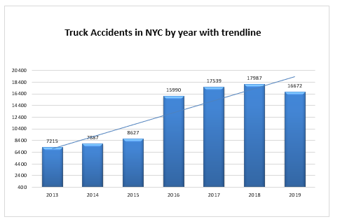New York truck accidents 2019