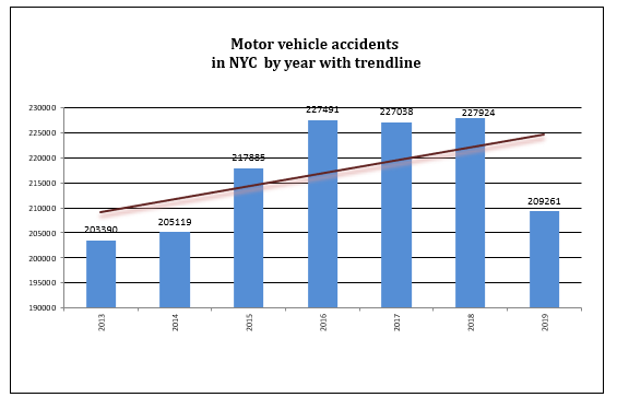 auto accidents NYC 2019