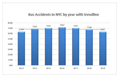 bus accidents in New York City in 2019