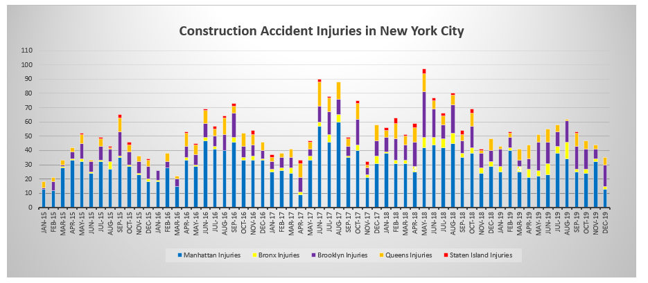 onstruction accident injuries in 2019 in New York