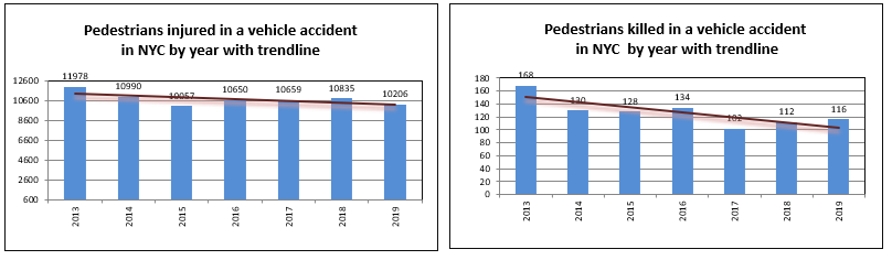 pedestrian injuries and deaths in 2019