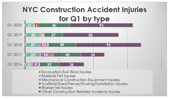 Causes of construction accident injuries in New York City 2020 Q1