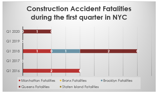 Construction Accident deaths Q1 2020 New York