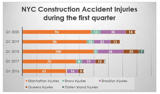 NYC Construction Accident Injuries 2020 Q1