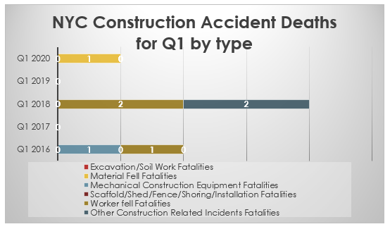NYC Fatal Construction Accidents by category Q1 2020