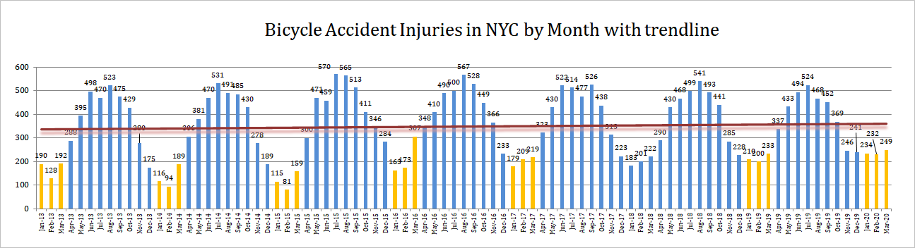 2020 Q1 Bicycle Accidents Injuries NYC