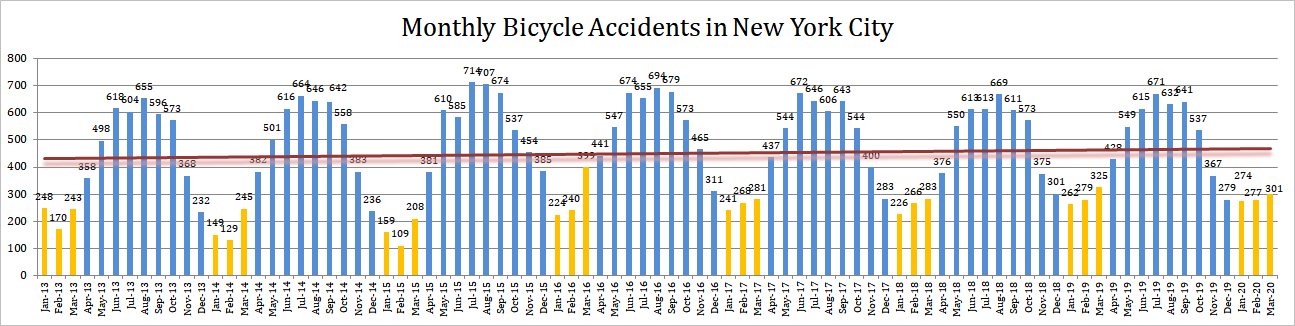 2020 Q1 Bicycle Accidents NYC