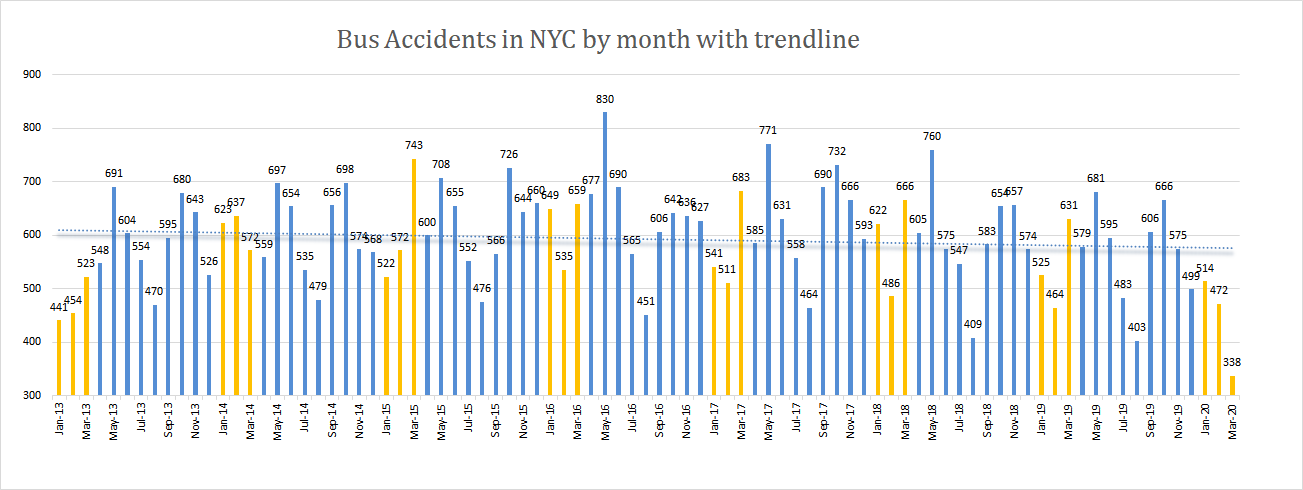 Bus accidents in New York City Q1 2020
