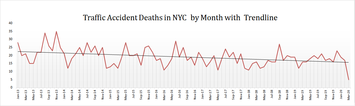 Motor-Vehicle-Accidents-Deaths-NYC-Q1