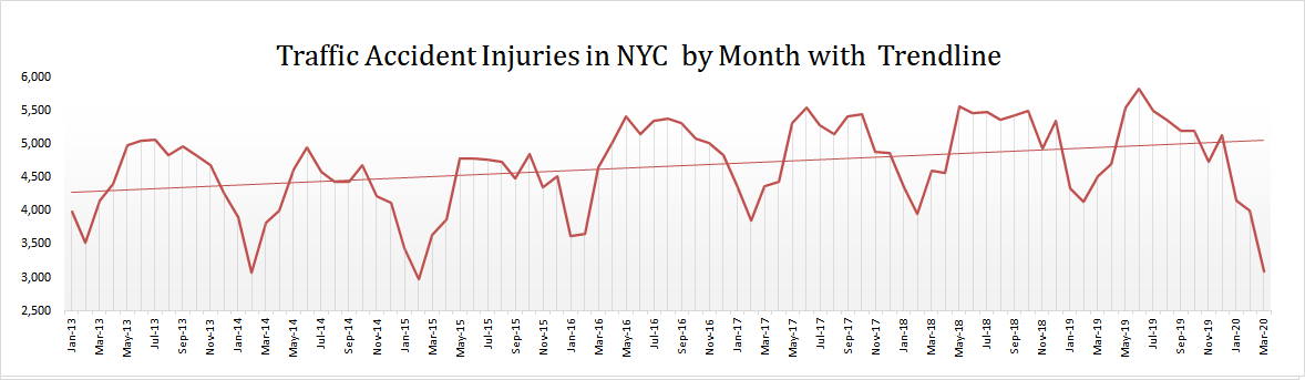 Motor-Vehicle-Accidents-Injuries-NYC-Q1