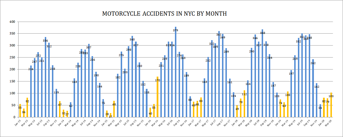 Motorcycle accidents in New York Q1 2020