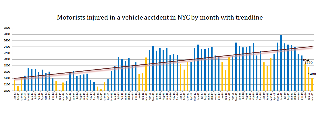 Motorist Injuries New York City Q1 2020