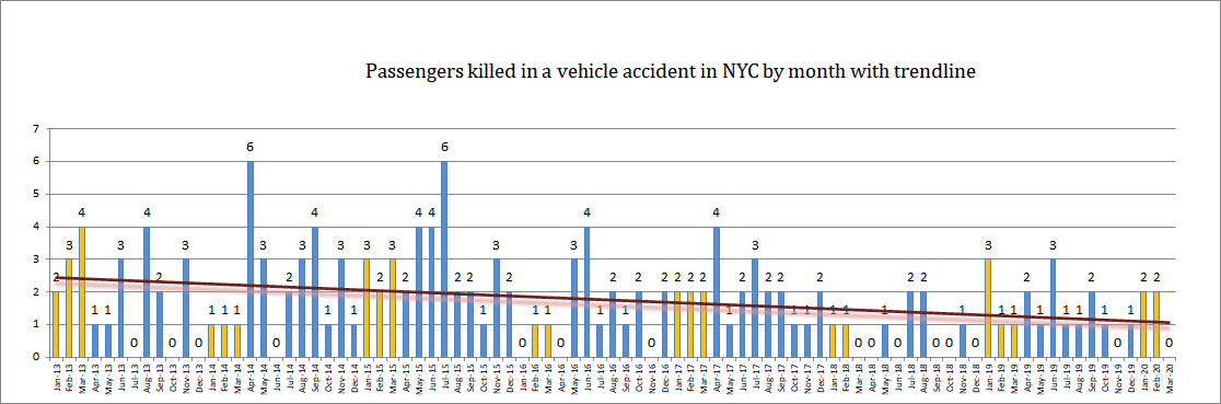 NYC-vehicle-passenegers-fatalities-Q1-2020