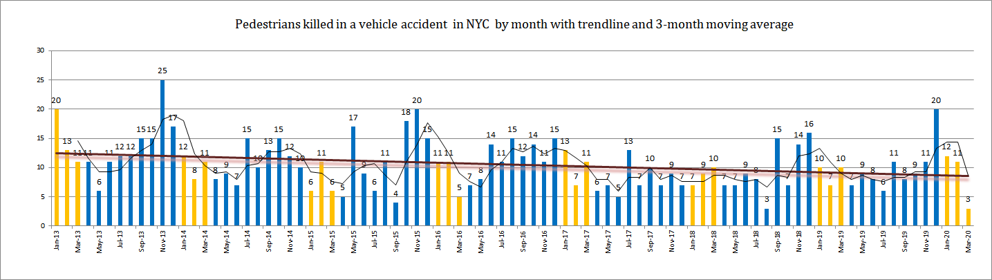 Pedestrian Accident Fatalities New York 2020 Q1
