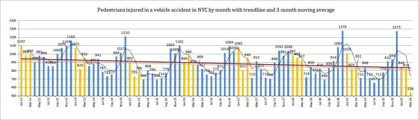 Pedestrian Accident Injuries New York 2020 Q1
