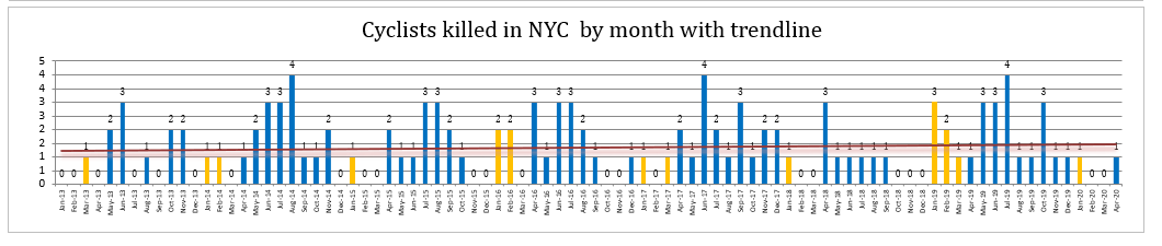 Bicycle accident deaths New York City April 2020