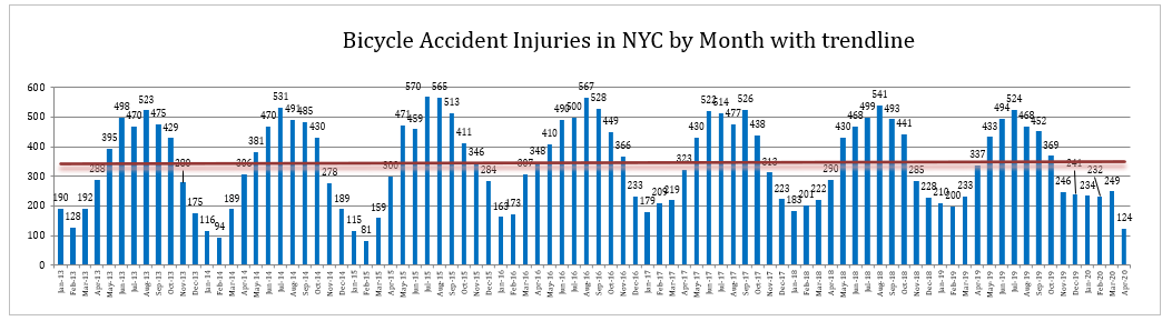 Bicycle accidents injuries NYC April 2020