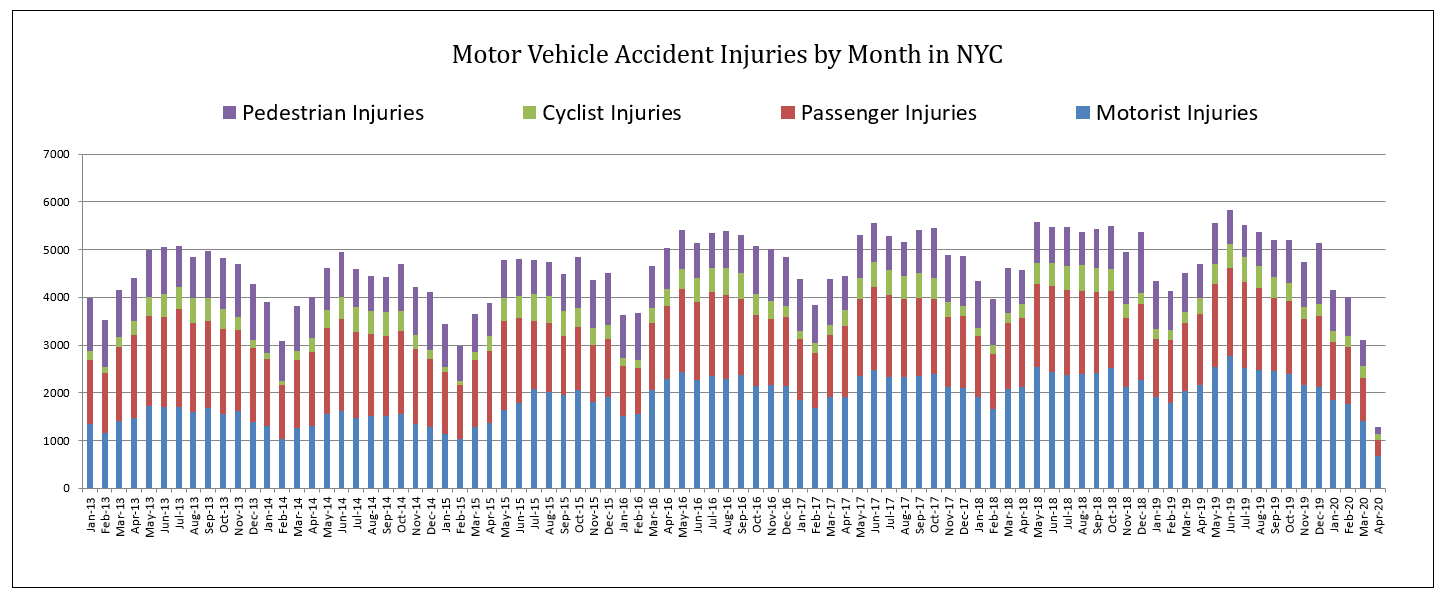 Motor Vehicle Accidents Injuries in New York City April 2020