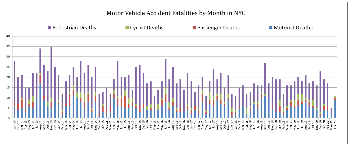 Motor Vehicle Accident Fatalities by months in NYC April 2020