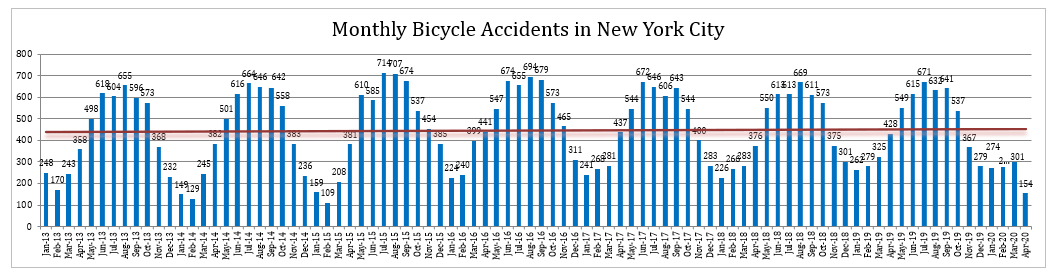 New York Bicycle Accidents April 2020