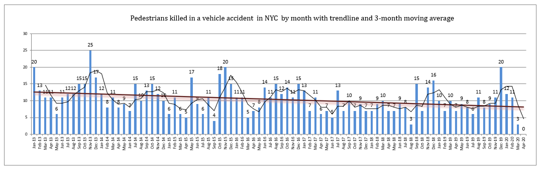 Pedestrians killed in traffic accidents NYC April 2020
