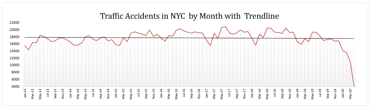 Traffic Accidents NYC April 2020