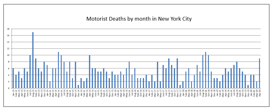 motorist deaths April 2020 NYC