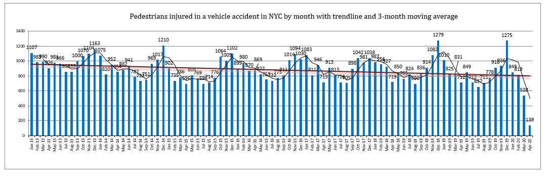 Pedestrian Injuries in April 2020 in New York