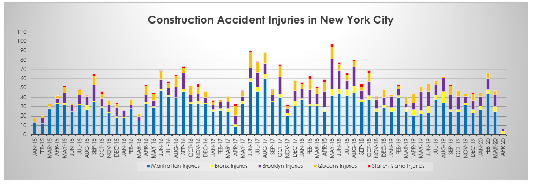 Construction Accident Injuries NYC April 2020