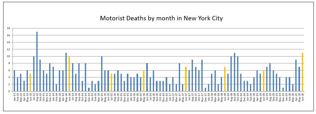 Mororist-fatalities-in-June-2020-in-NYC