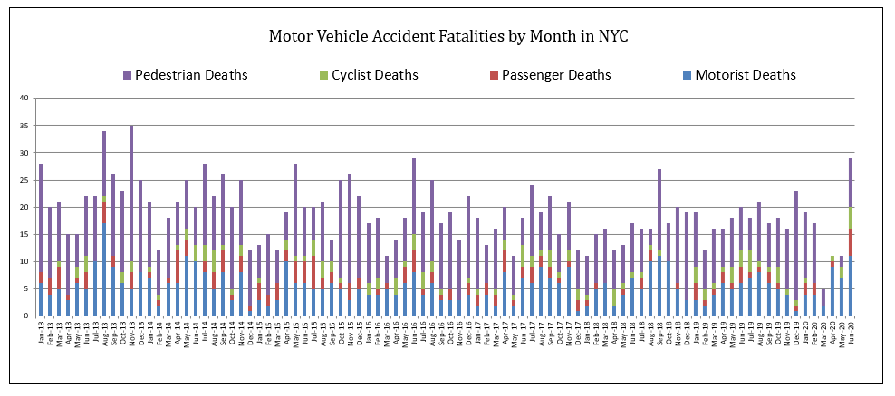 Motor Vehicle Accident Deaths New York City June 2020