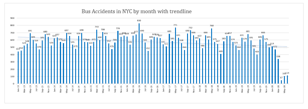 New York Bus Accidents June 2020