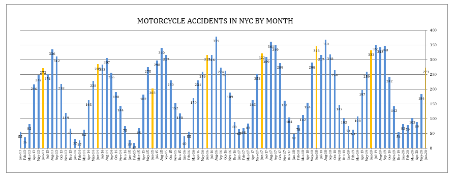 motorcycle accident June 2020 New York