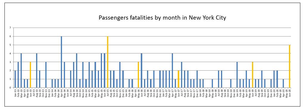 passenger deaths in June 2020 in New York