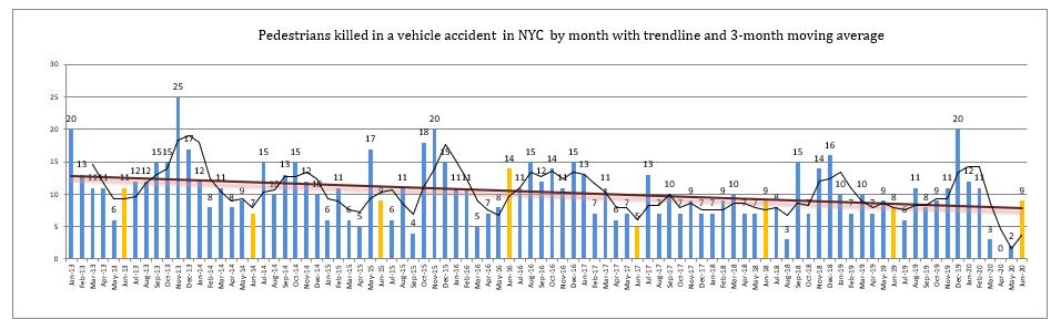 pedestrian fatalities New York June 2020
