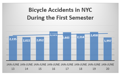 Bicycle Accidents NYC January to June 2020