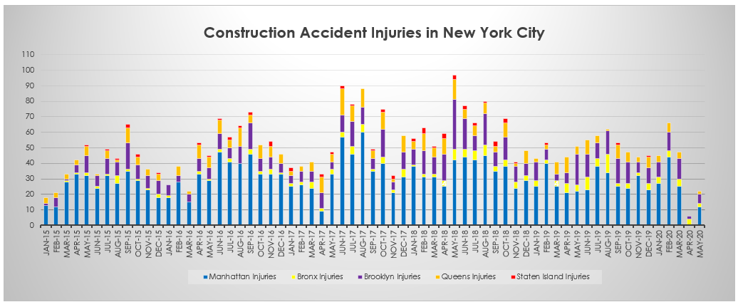 Construction Accident Injuries in New York City in May 2020