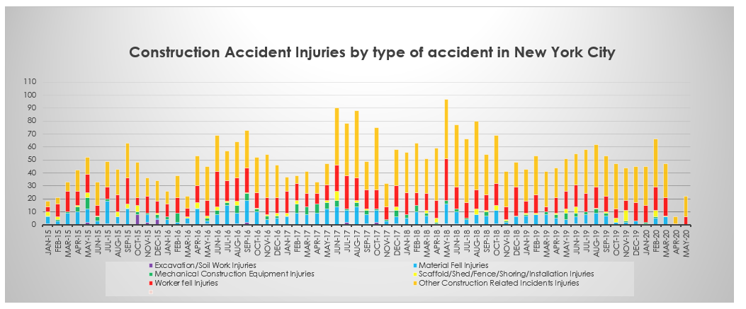 NYC construction accident injuries by categories May 2020
