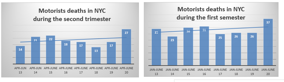 NYC motorist deaths 1st semester 2020