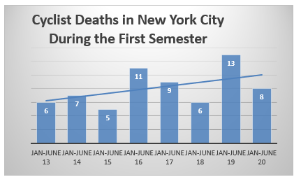 New York Bicycle Accident Fatalities first semester 2020
