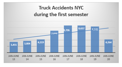 New York truck accidents fist six months 2020