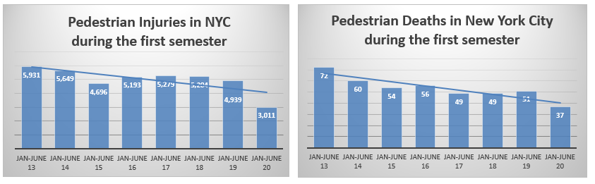 Pedestrian injuries and death in NYC January to June 2020