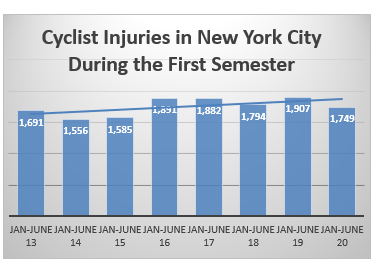 bicycle accident injuries NYC first semester 2020